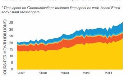 Къде прекарват времето си онлайн потребителите