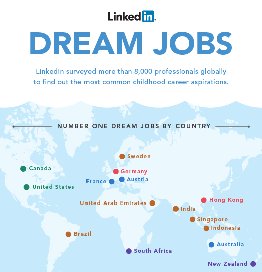 Най-мечтанит професии според LinkedIn [Инфографика]