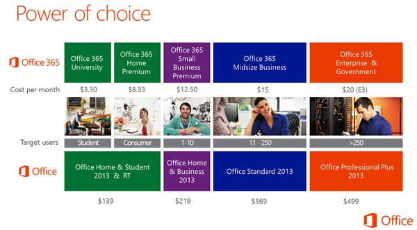 Ето и официалните цени, които Microsoft сподели с част от своите потребители към днешна дата.