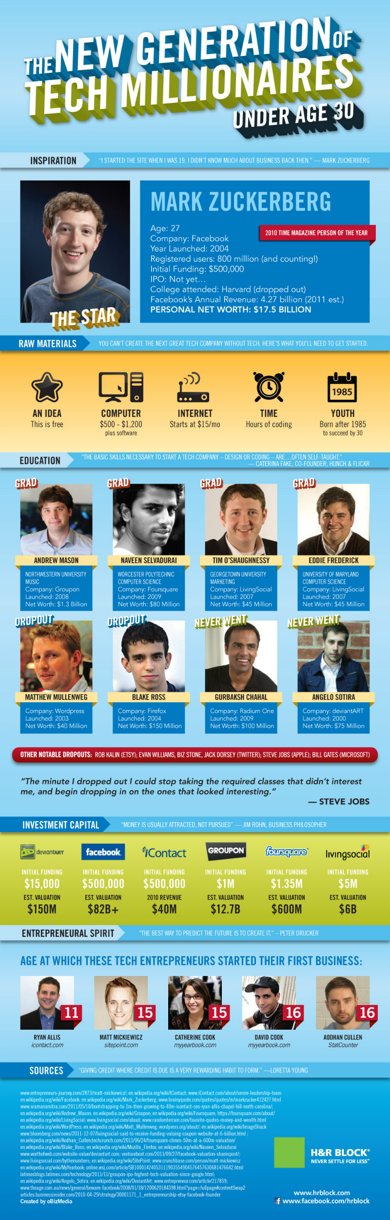 Новото поколение технологични милионери [Инфографика]