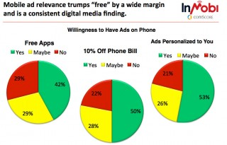 Мобилни потребители в България