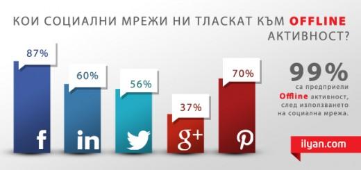 Кои социални мрежи ни тласкат към offline активност?
