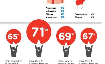 Онлайн търговия 2012 usa