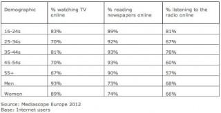 онлайн потребители в Европа изследване