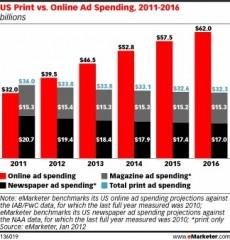 Печатна vs онлайн реклама в САЩ