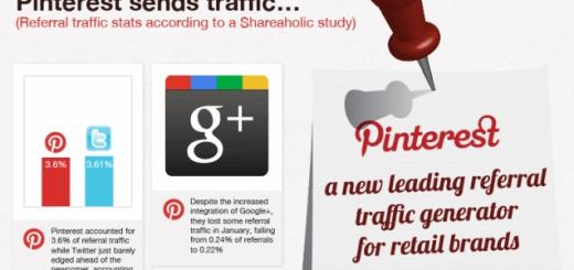 Силата на Pinterest