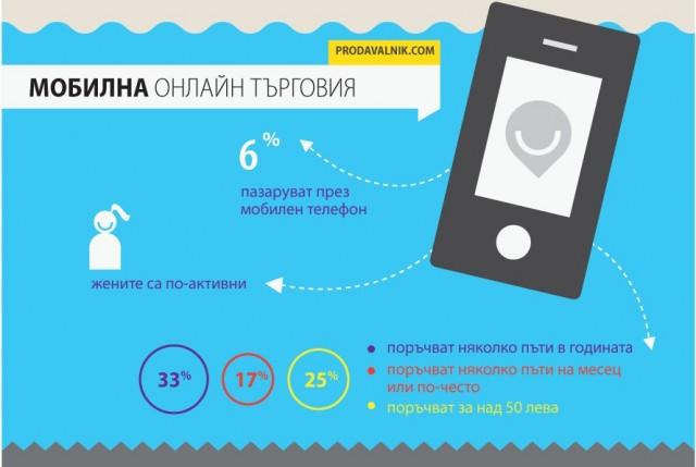 Все още делът на българите, които пазаруват през мобилните си устройства, остава нисък - едва 6%, - като от тях по-активни се оказват представителите на женския пол.