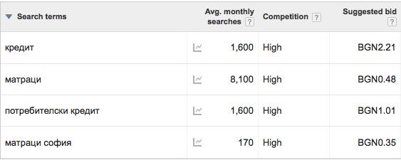 каква е конкуренцията и каква е предложената цена на клик от AdWords