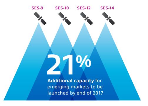 Броят на ТВ каналите на SES с рекорден ръст за 2015 г.