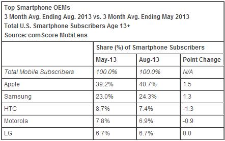 смартфони статистики