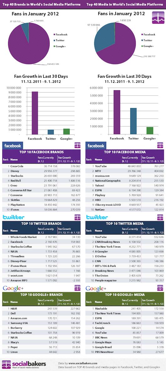 статистиката събрана от Socialbakers за социалните медиите