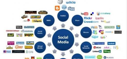 Как да създадем перфектния пост в социалните мрежи [Инфографика]