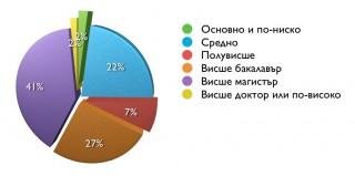 Можем да се похвалим с читатели не само с магистърска степен (41%), но и с докторска (2%).