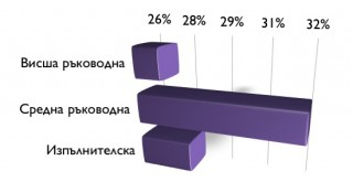 Ето го и разпределението по критерия позиция в служебната йерархия