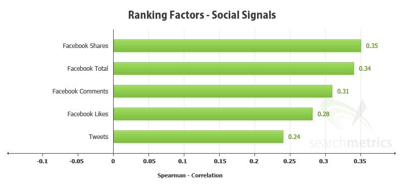 Най-голяма тежест според Searchmetrics дават споделянията във Facebook - корелационният коефициент на Спиърман в този случай е със стойност 0.35.
