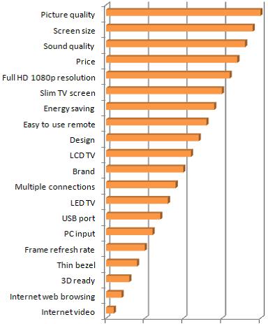 Проучване на Sony от 2012