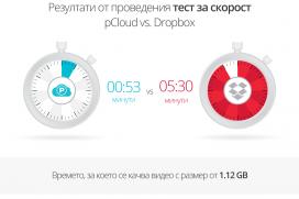 pCloud изпревари Dropbox
