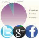 Дали брандовете нарастват по бързо в Google+ отколкото в Twitter