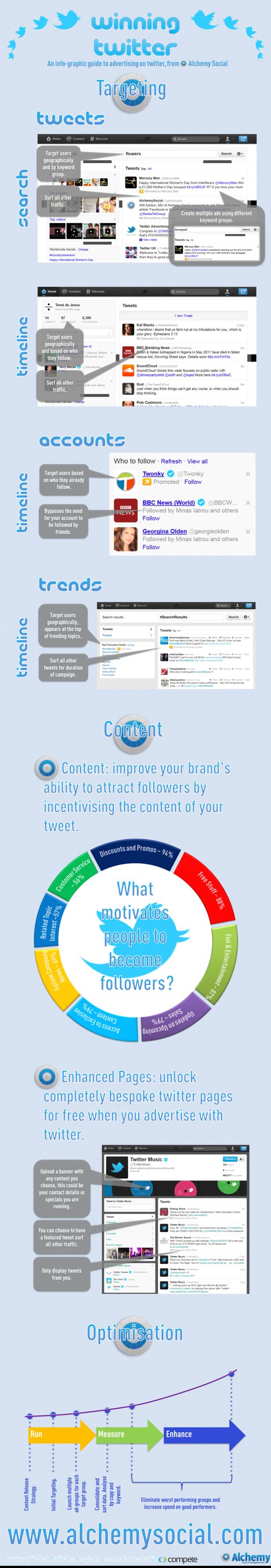 Ръководство за таргетирана реклама в Twitter
