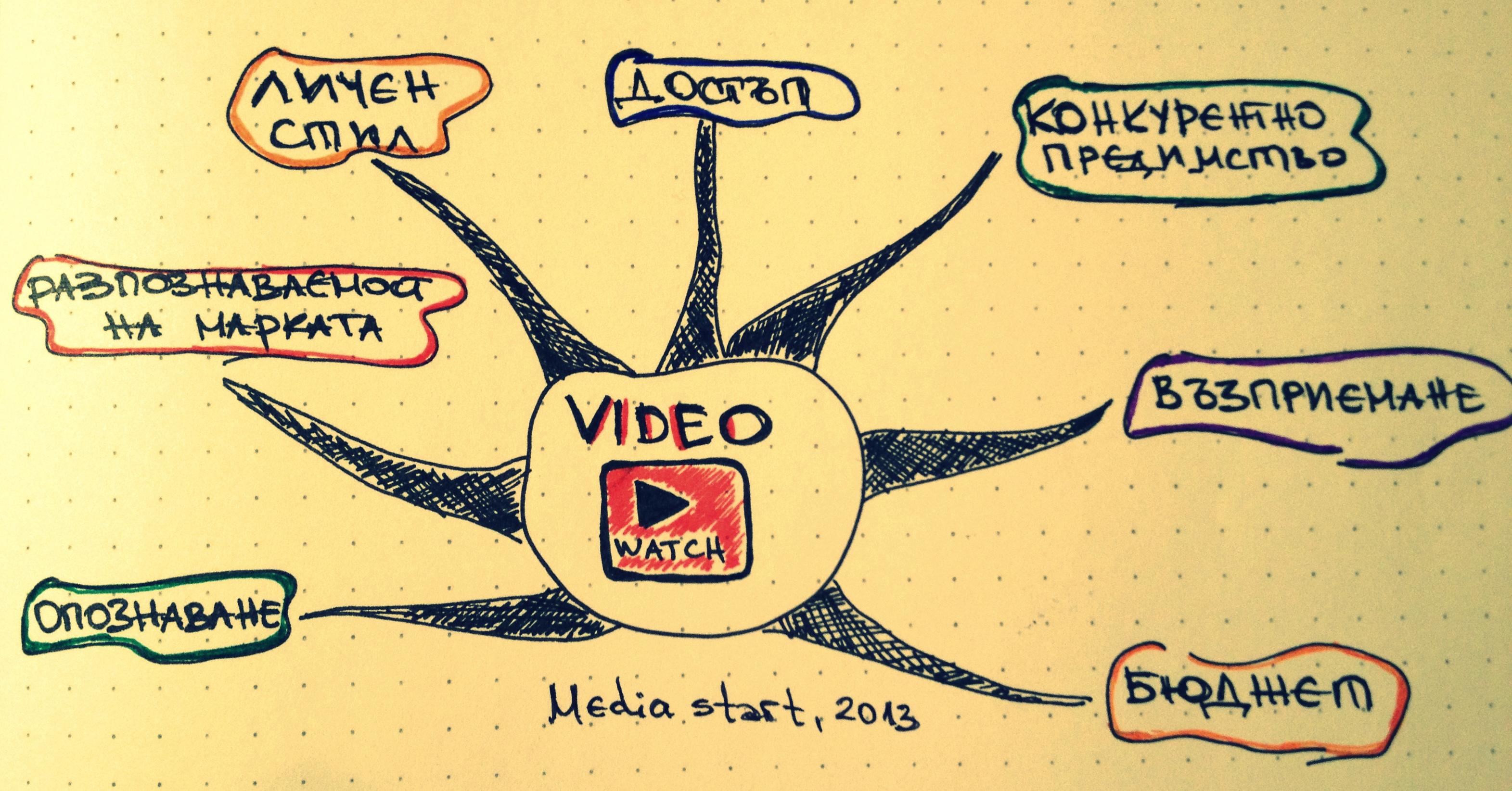 Видеото - неоспорим маркетингов инструмент