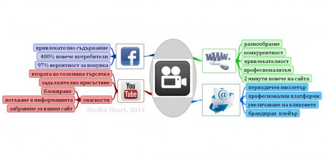 Как да включите видео в маркетинговата си стратегия?