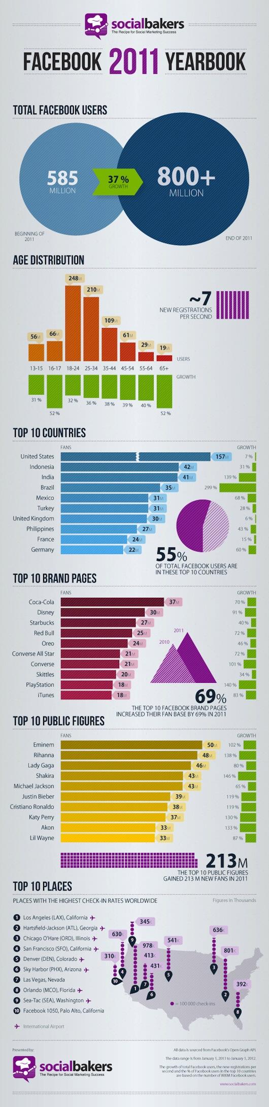 Ето и самата Инфографика от SocialBakers