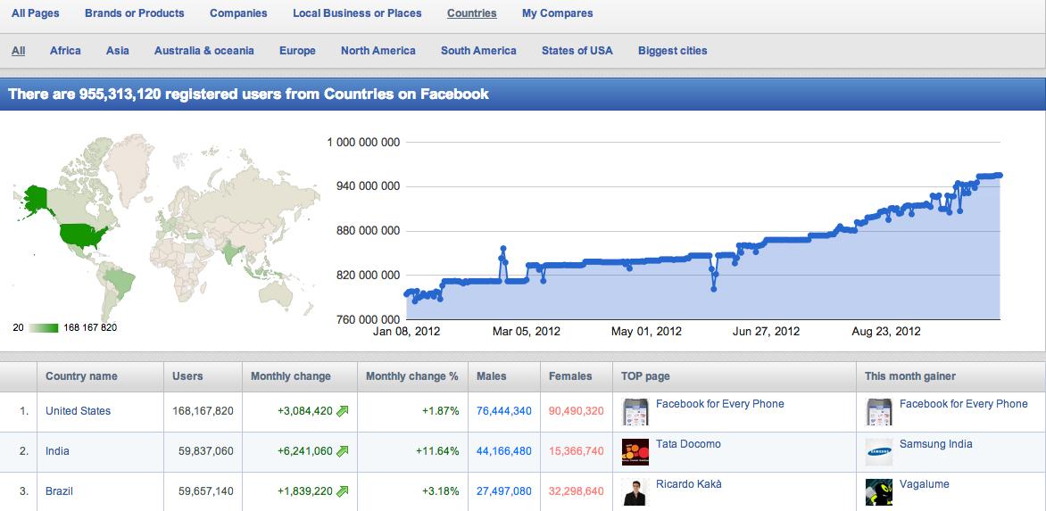 В Zoomsphere ще намерите информация за потребителите на Facebook в различни аспекти - какъв процент са жени или мъже, какъв е прирастът им за даден период от време, кои са най-популярните фен страници, кои са най-влиятелните потребители и пр.